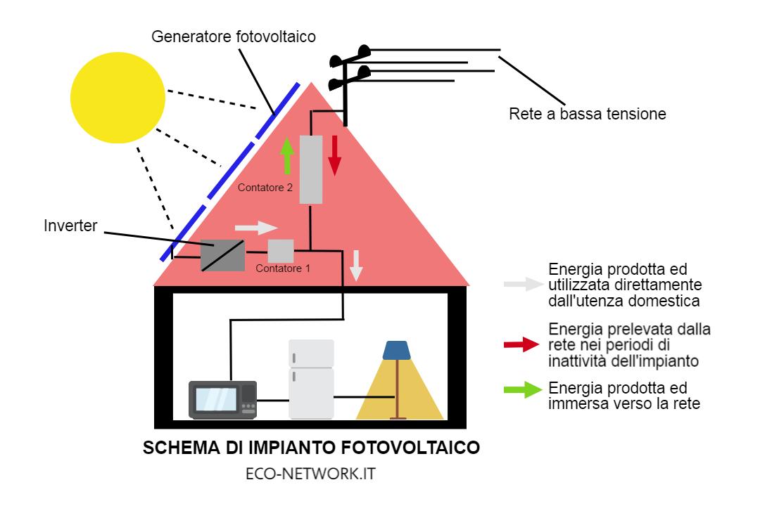 schema di impianto fotovoltaico