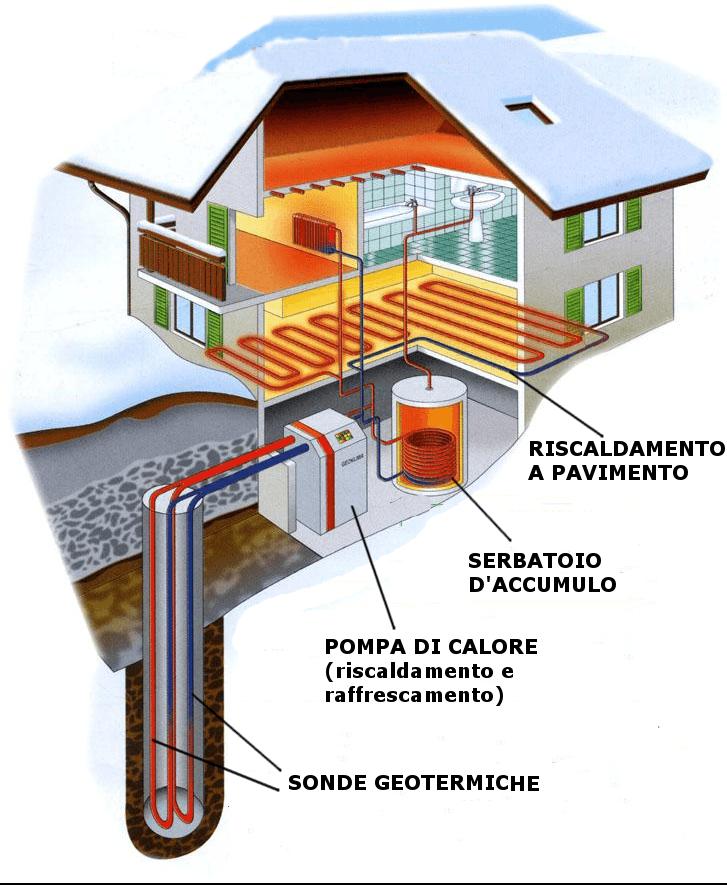 esempio di impianto geotermico